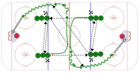 The U Transition Hockey Drill