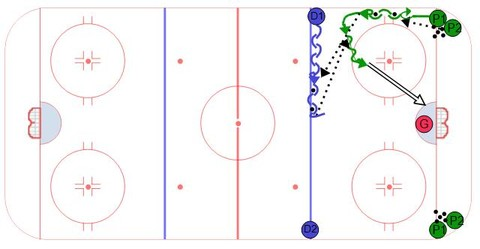 Umbrella Roll Power Play Drill - Ice hockey drill